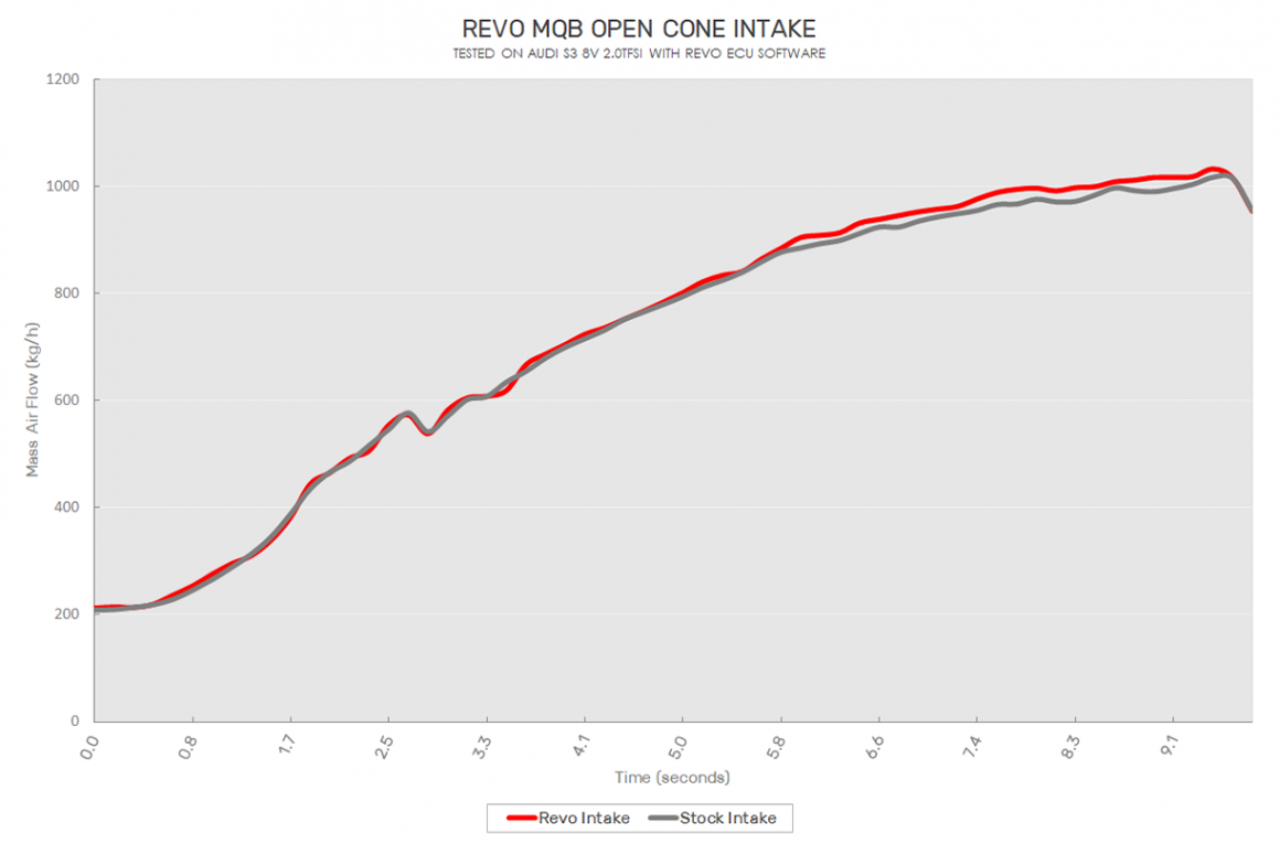 The new Revo open cone air intake system for Audi S3, Golf R, GTi