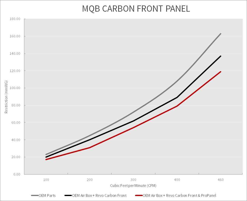 Revo MQB Carbon Front Restriction Graph